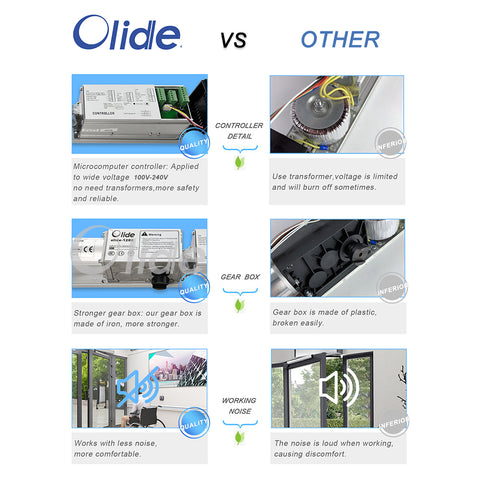 olide-120B automatic swing door advantages
