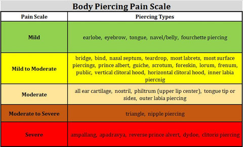 piercing pain scale chart