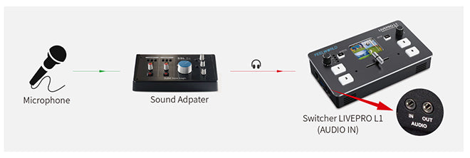 Sound adapter