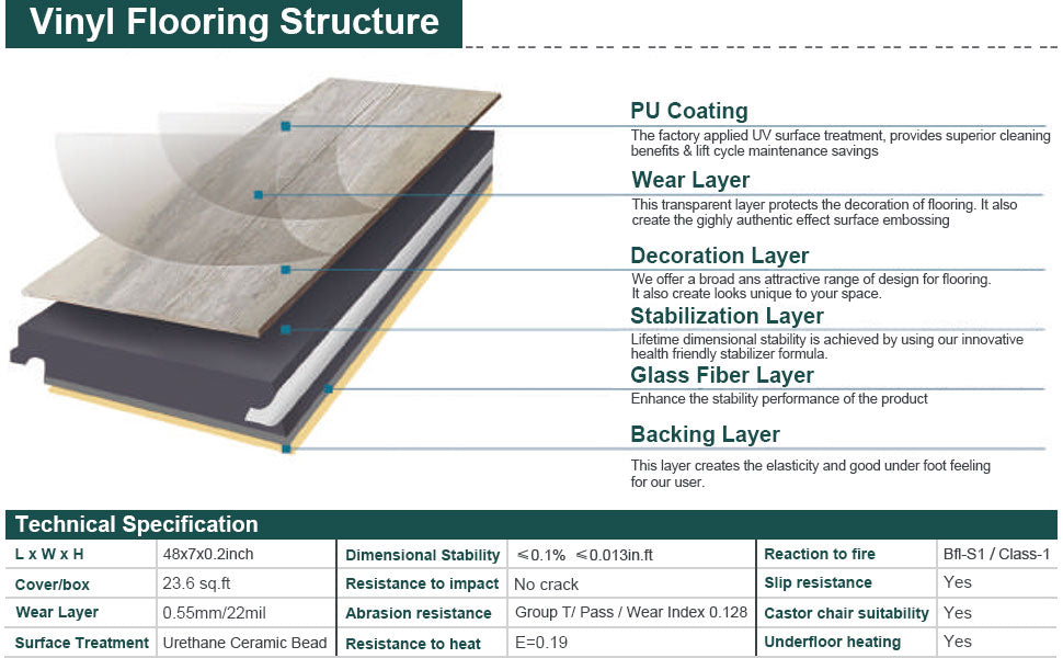 the structure of vinyl plank flooring