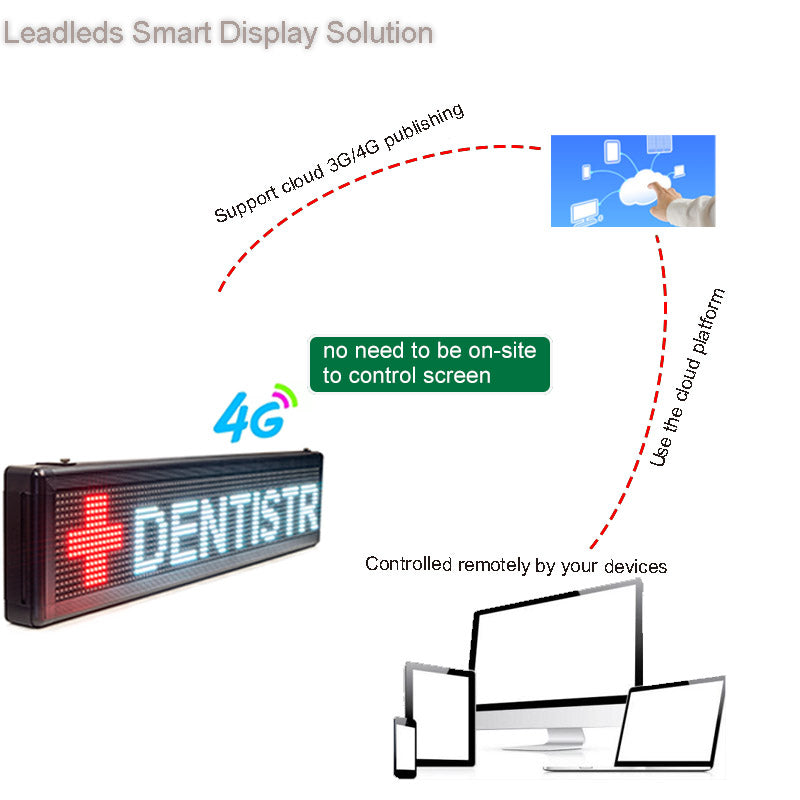 Leadleds Outdoor Programmable Led Player 4G Communicate Long Distance Control Multicolor