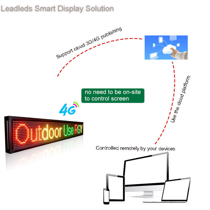 Leadleds 1.36M Outdoor Led Open Sign Neon Message Board 4G Programmable Remotely Control