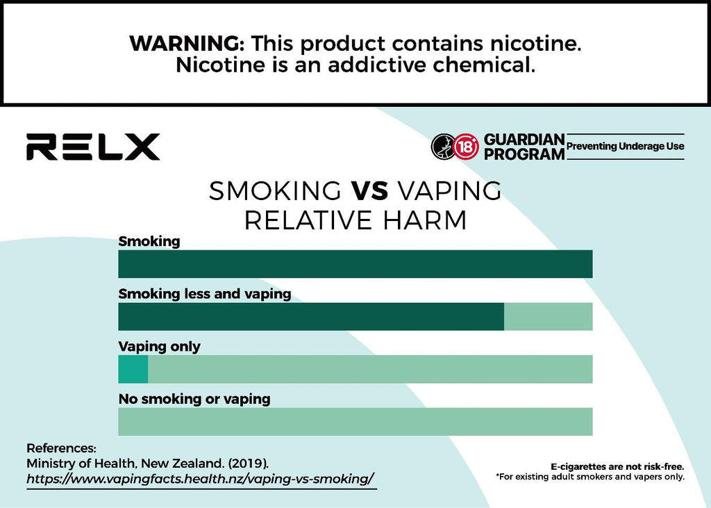 Content Comparison Between Vaping and Smoking