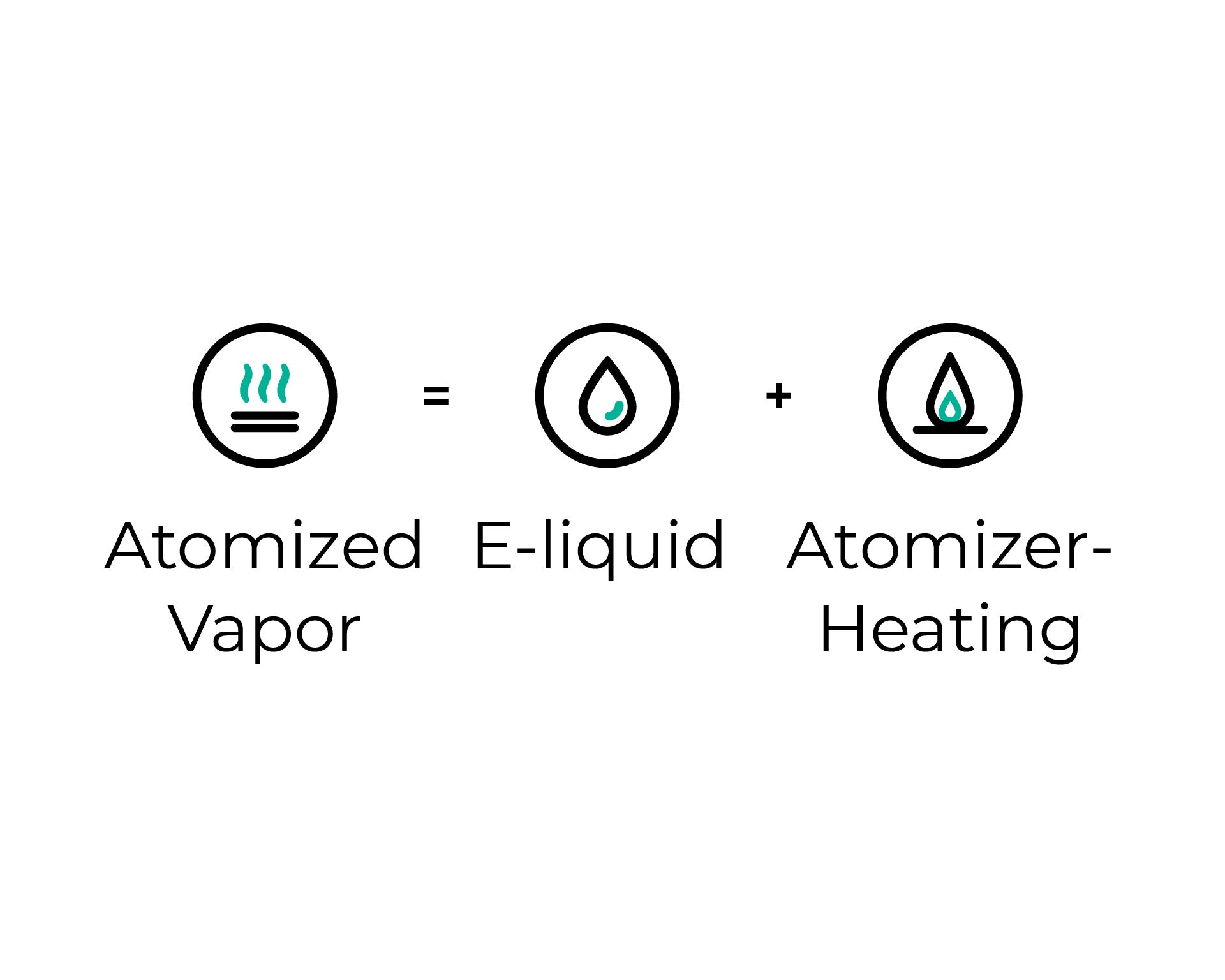A vape works in the similar way to a humidifier, and its working principles are quite easy to understand.
