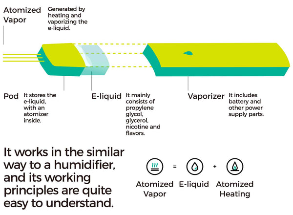 How does a vape work