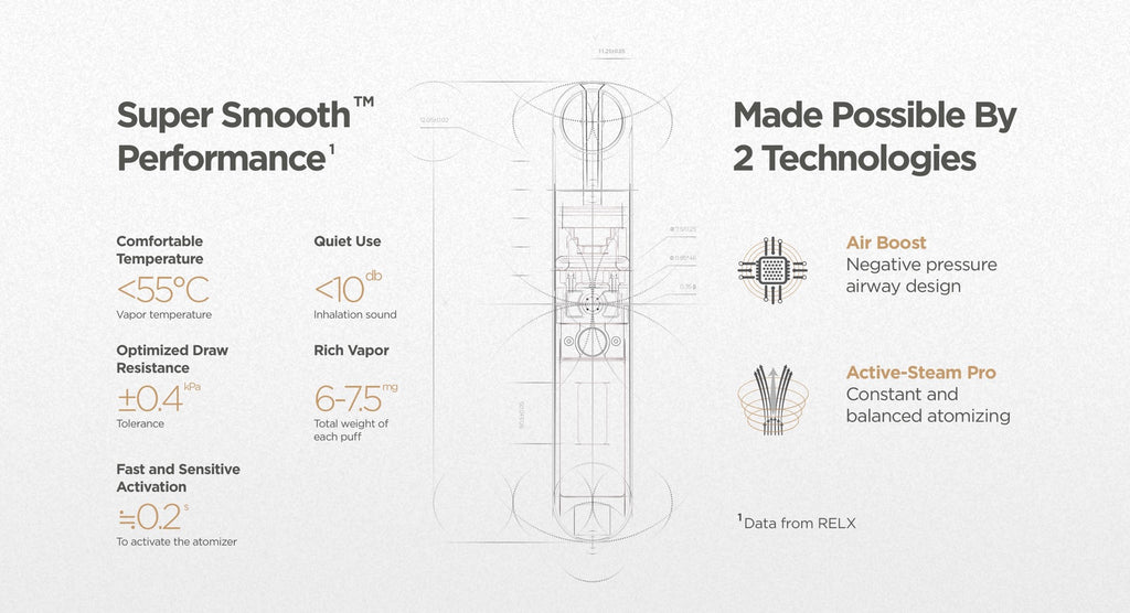 The Infinity pods incorporate RELX's Super Smooth Tech and FEELM's latest pod design