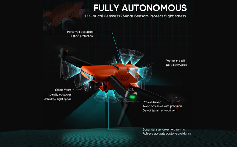 EVO II Drone Mapping of Agriculture