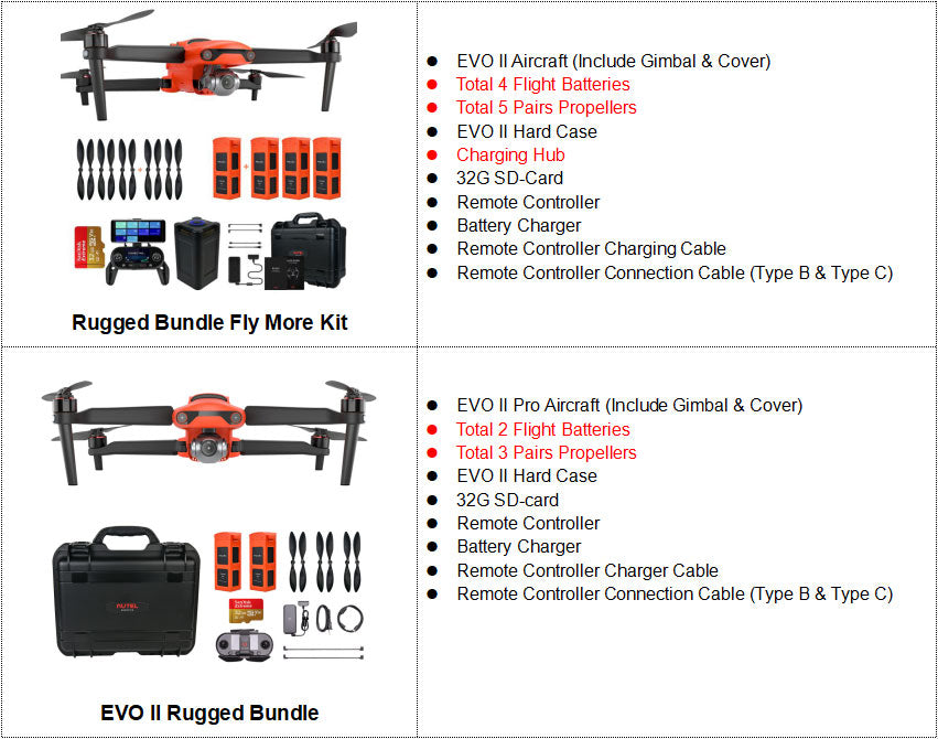 EVO II Rugged Bundle Package list
