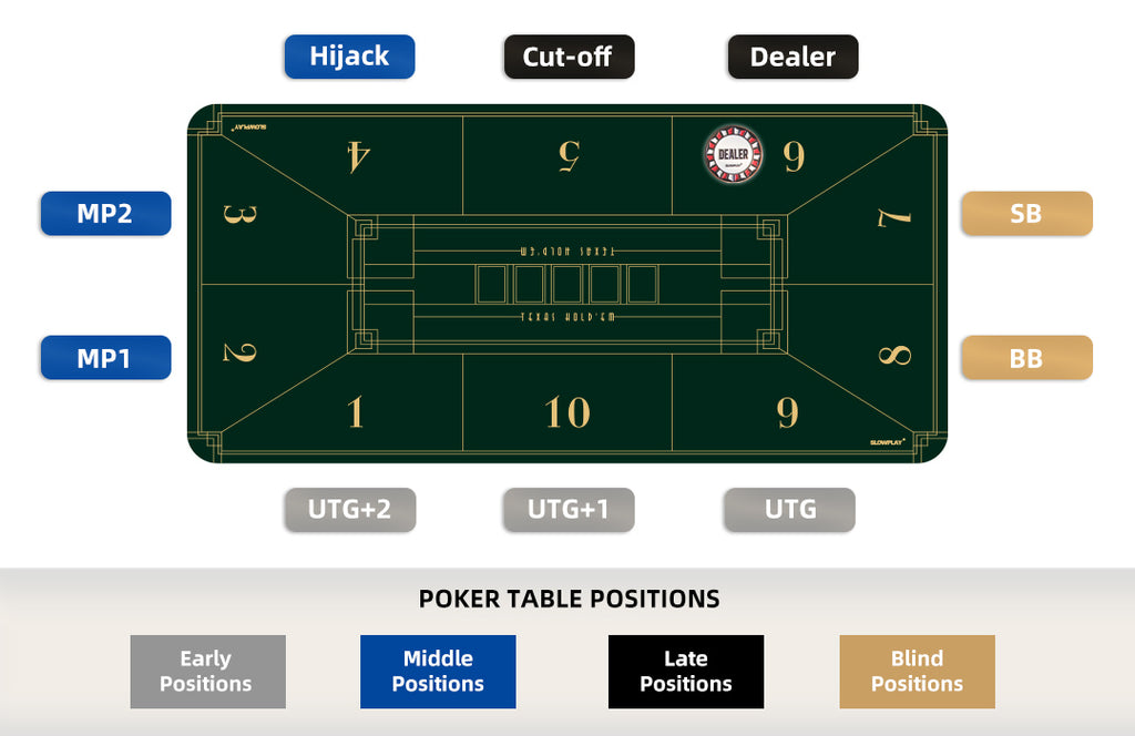 Poker Table Position | SLOWPLAY - Professional Poker Supplies