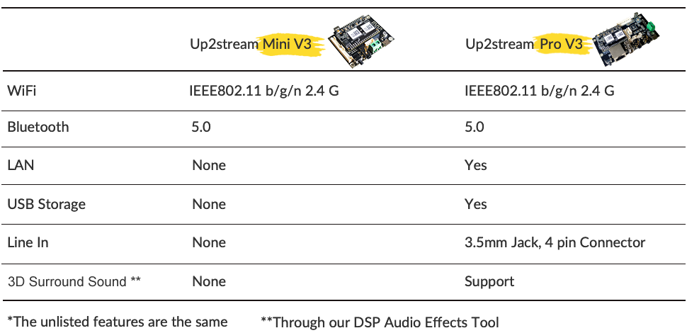 Comparative table with wifi stereo receiver