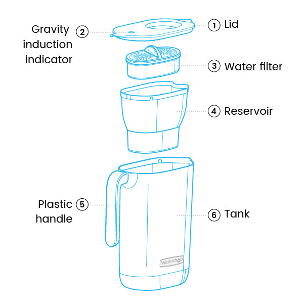 water filter pitcher 7015