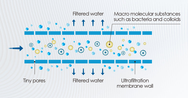 Which parameters of the RO water filter system should you focus on?