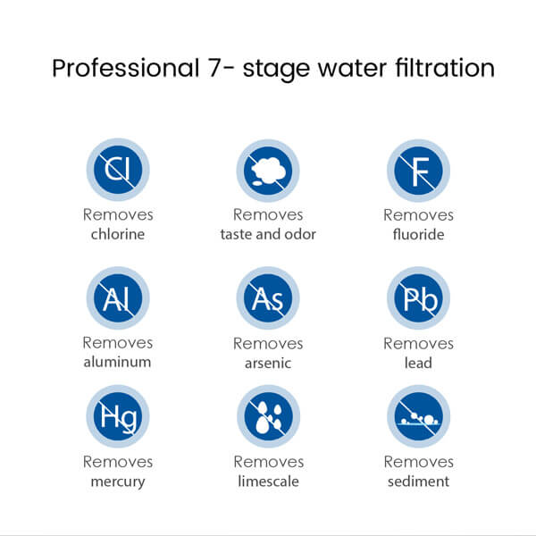 Professional 7-stage water filtration