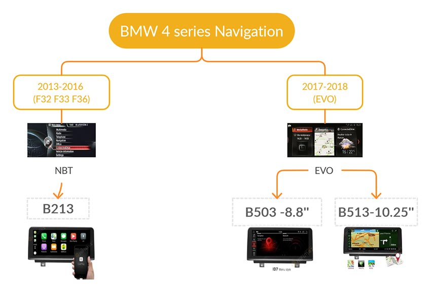 bmw 4 series navigation android GPS screen buying guide