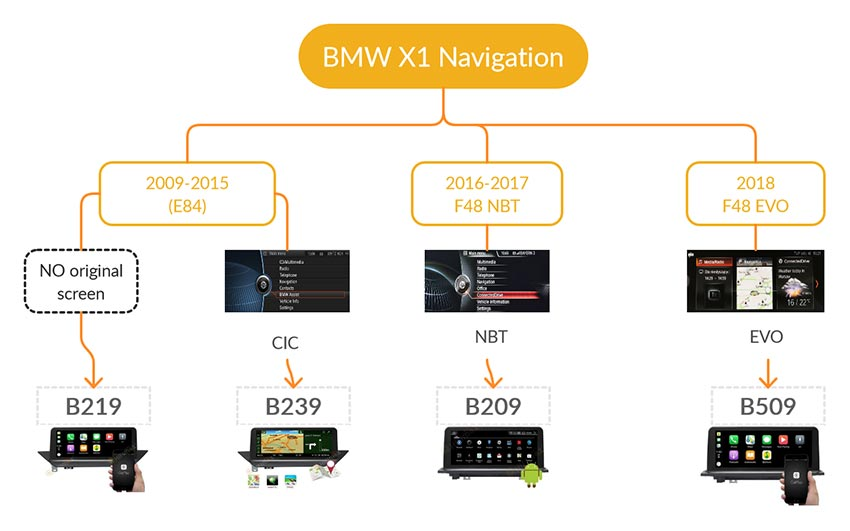bmw x1 android navigation GPS screen buying guide