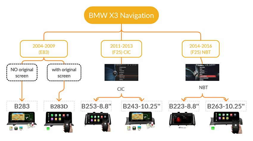 bmw x3 navigation android GPS screen buying guide