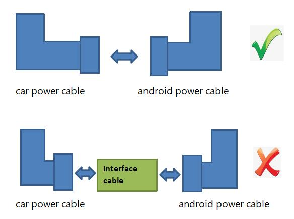connect the android power cable to original car power cable