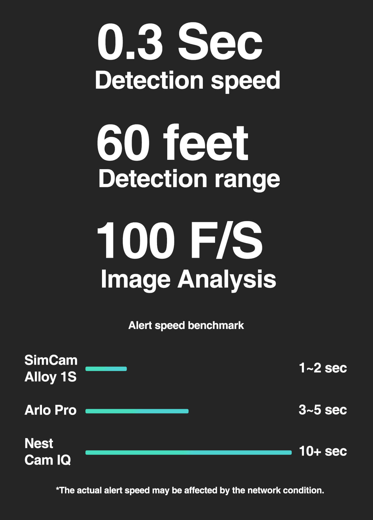 SimCam Alloy 1S No detection delay