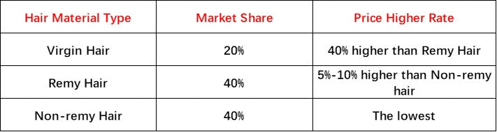 Market Share and Price Difference of Raw Matrials