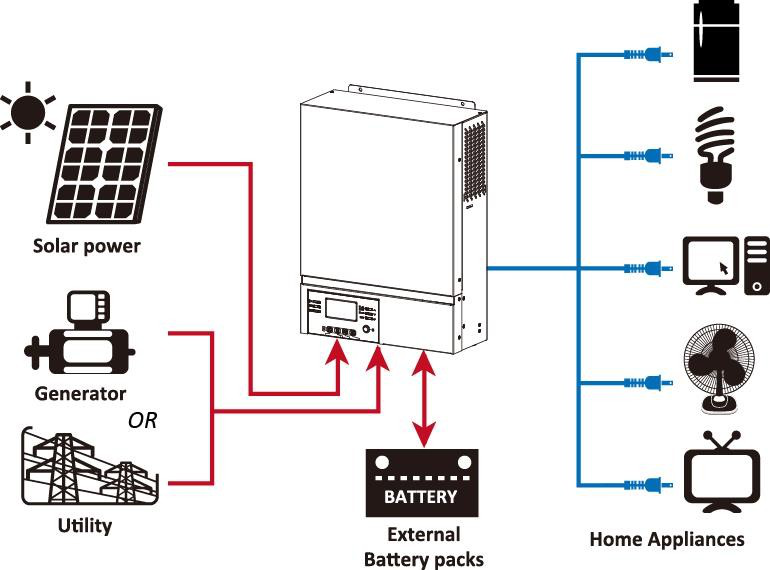 Temank 1.5KW 3KW 5KW Solar Inverter Charger With LCD Panel