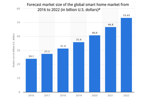 Forecast market size of the global smart home market from 2016 to 2022 (in billion U.S. dollars)*