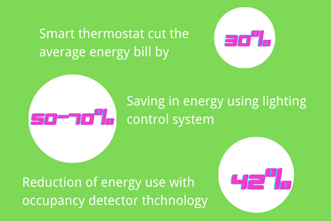 Can smart homes save energy