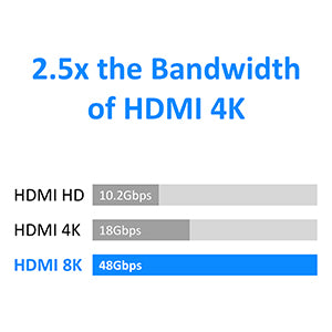 8K HDMI Cable