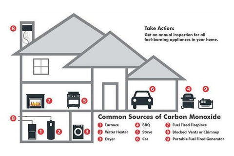 What Is The Most Common Source Of Carbon Monoxide