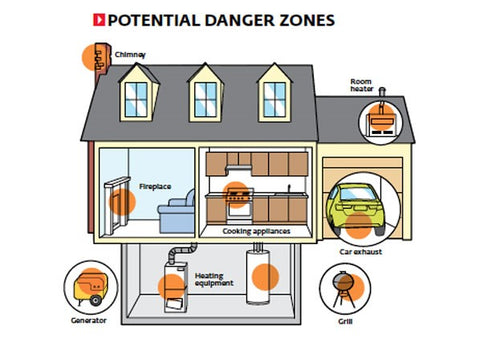 Where Does Carbon Monoxide Come From In Your Home