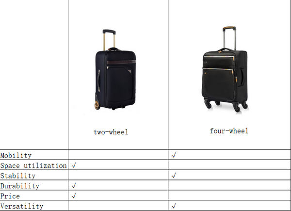 Which is Better? 2 Wheel vs 4 Wheel Luggage