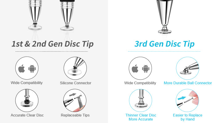Contrast: The 1st ,2nd Generation and 3rd Generation disc tip