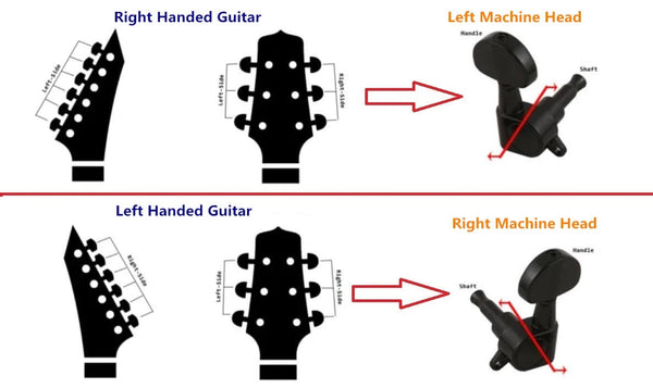 How To Distinguish Left or Right Machine Heads