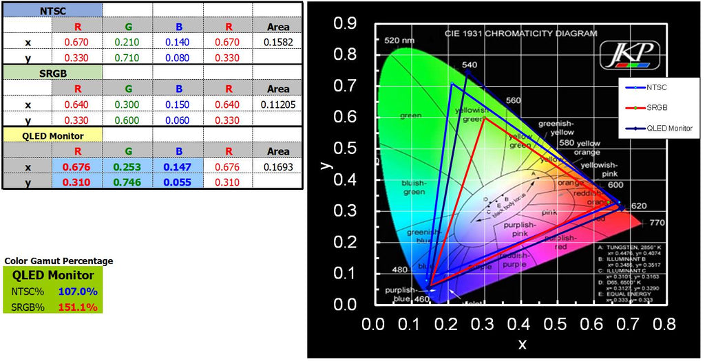 measure color gamut of qled portable monitor