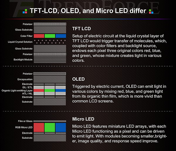 mini led comparison