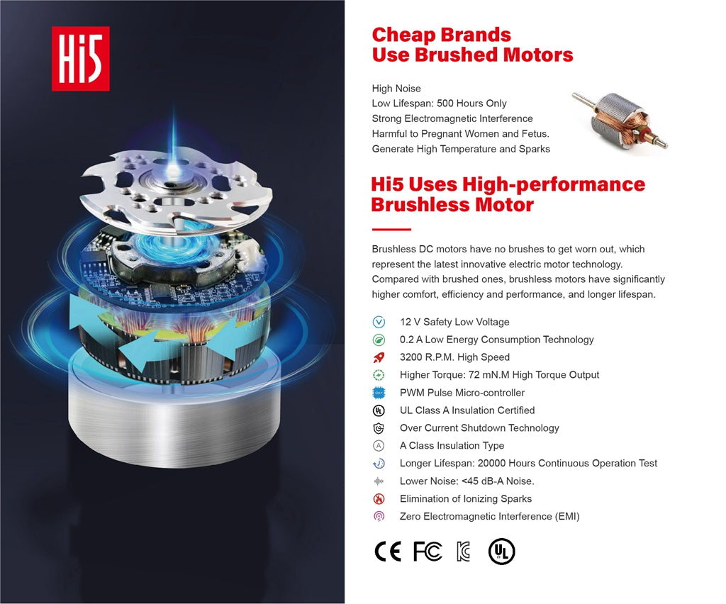 Brushless DC motors have no brushes to get worn out, which represent the latest innovative electric motor technology. Compared with brushed ones, brushless motors have significantly higher comfort, efficiency and performance, and longer lifespan.