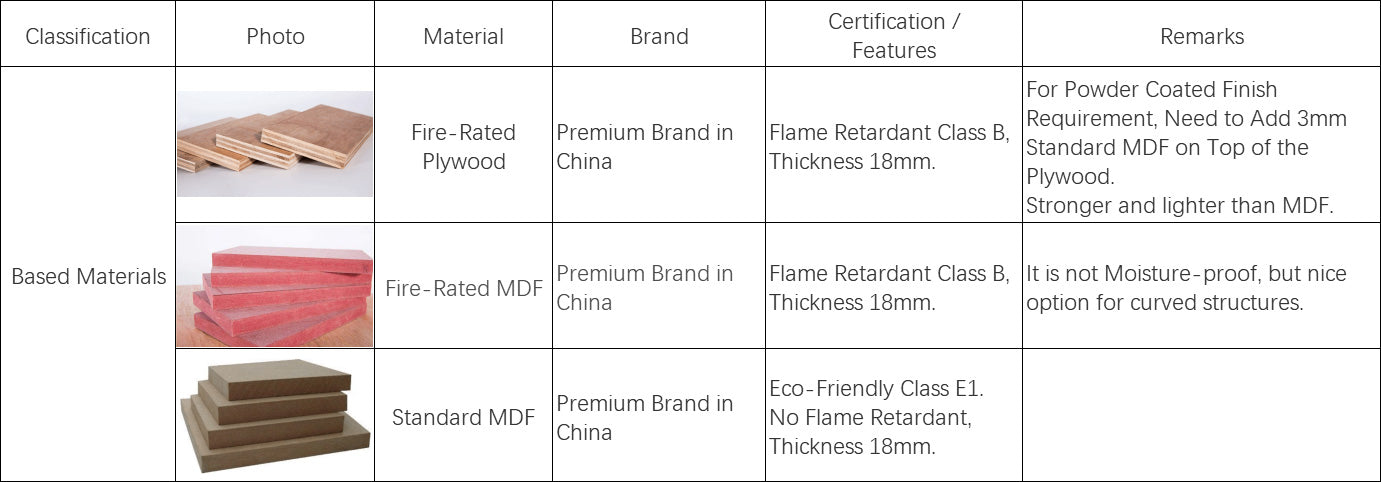 Basic-materials-for-M2-retail-project-production-standards