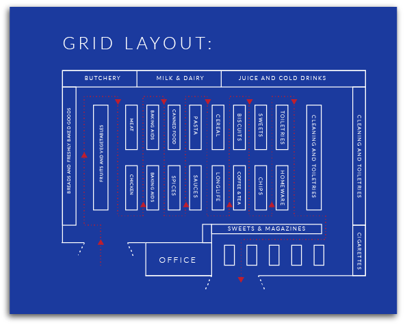 Basically suitable for the layout of grocery stores, hypermarket stores, pharmacies and convenience stores-GRID layout