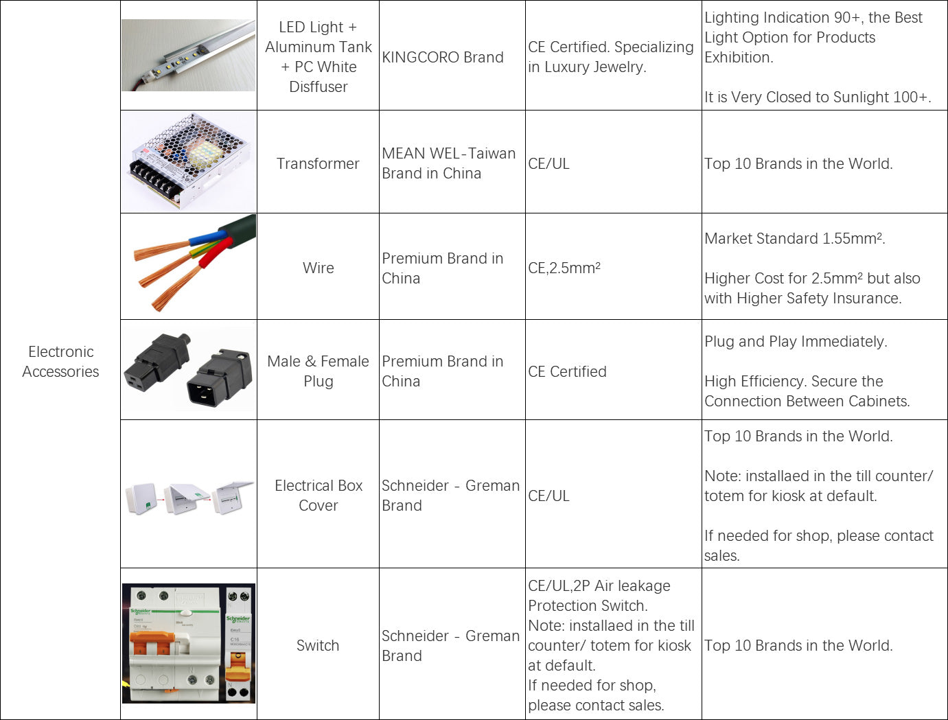 electronic-accessories-for-M2-retail-project-production-standards