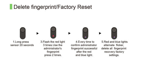 Finger print lock delete or recovery factory set