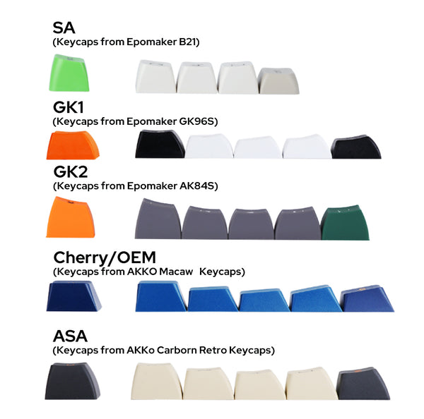 Keycap Profile Overview
