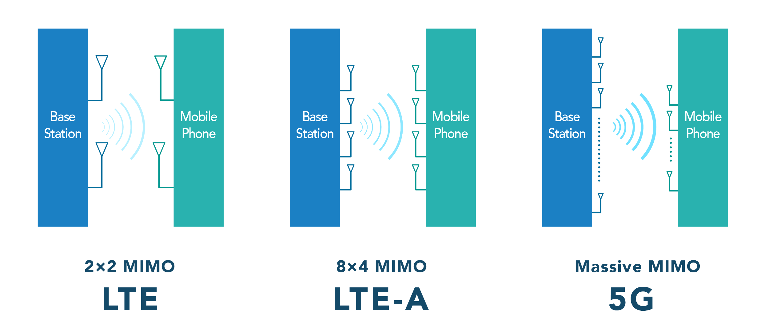 5G-MIMO