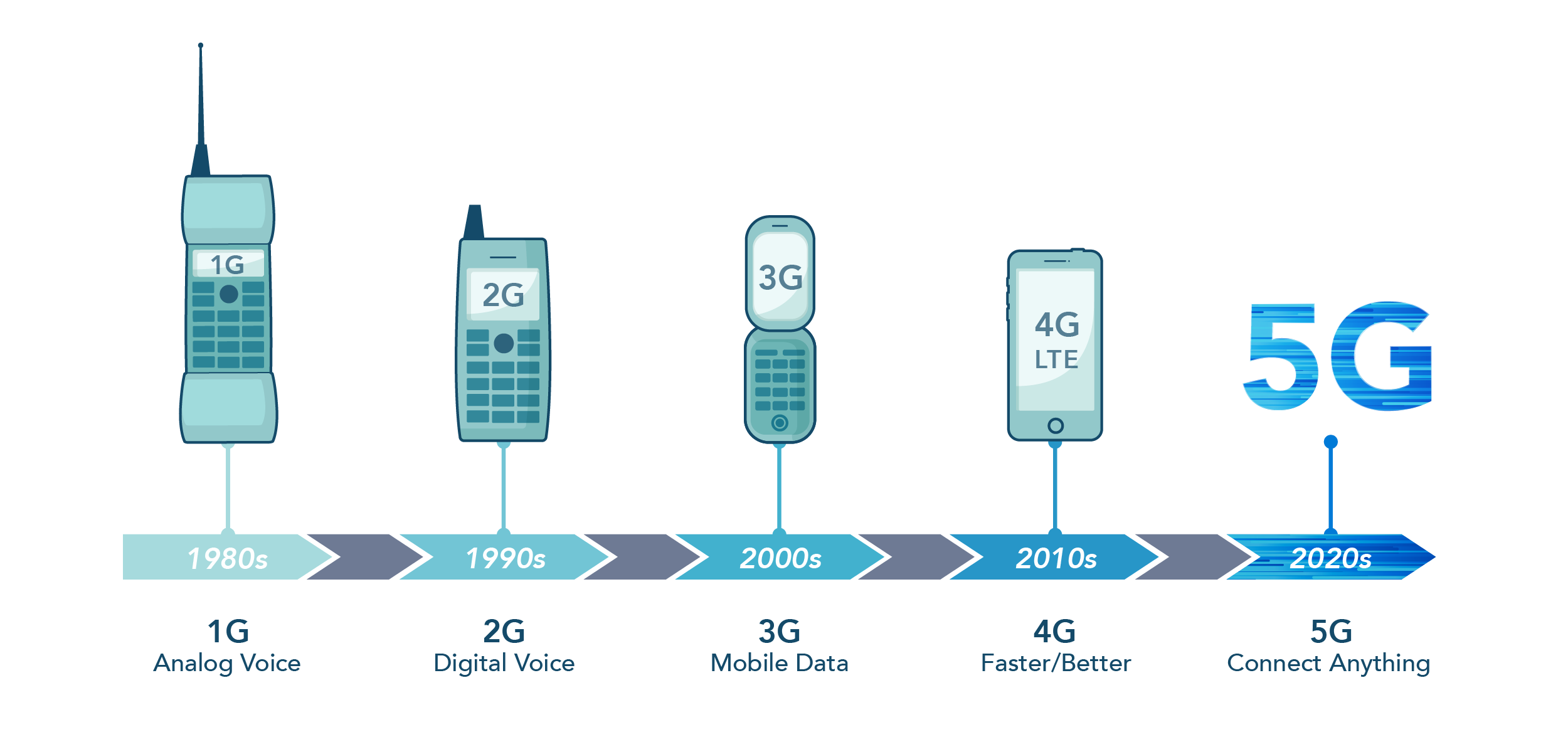 mobile evolution from 1G to 5G