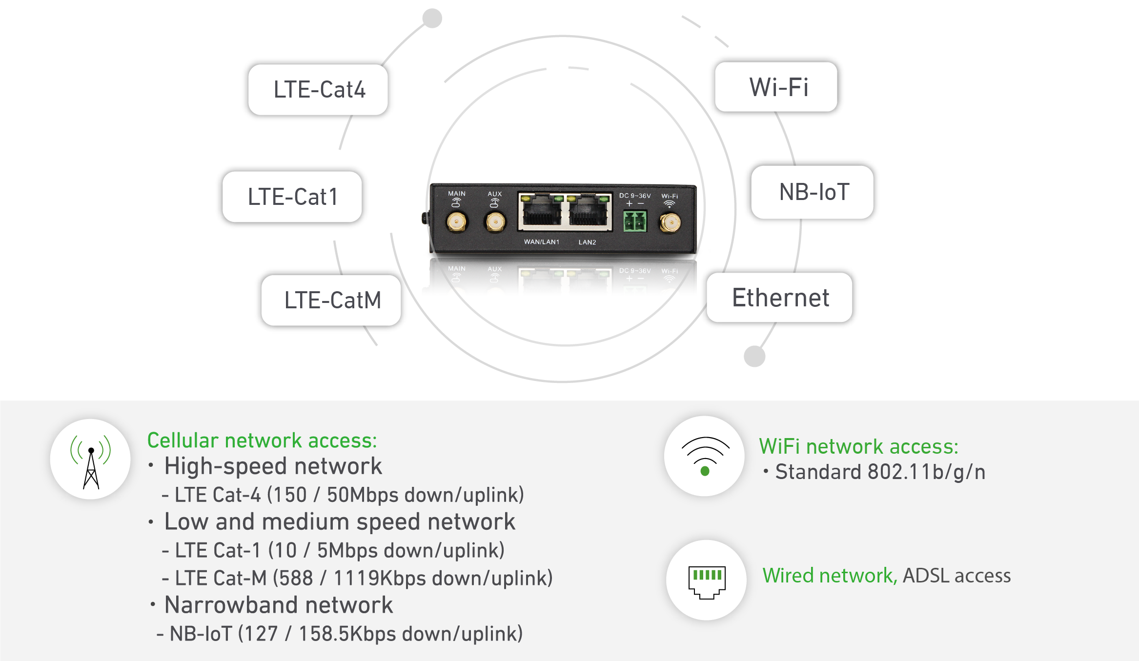 industrial LTE and WiFi router