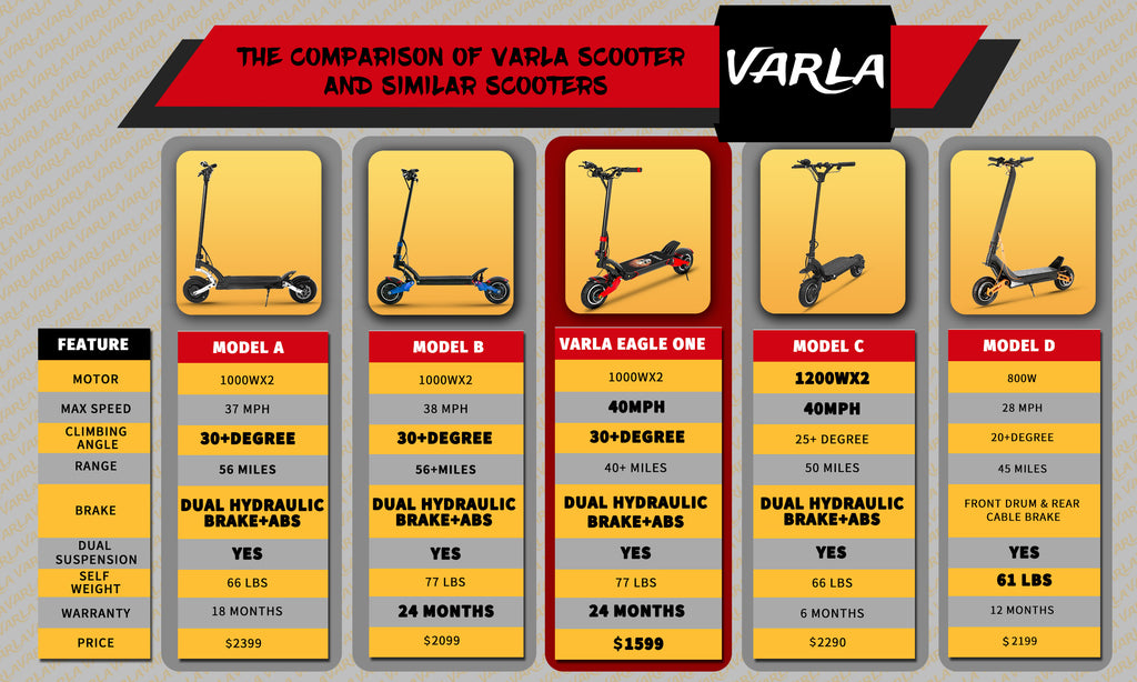 Comparison of Varla Eagle One and other models