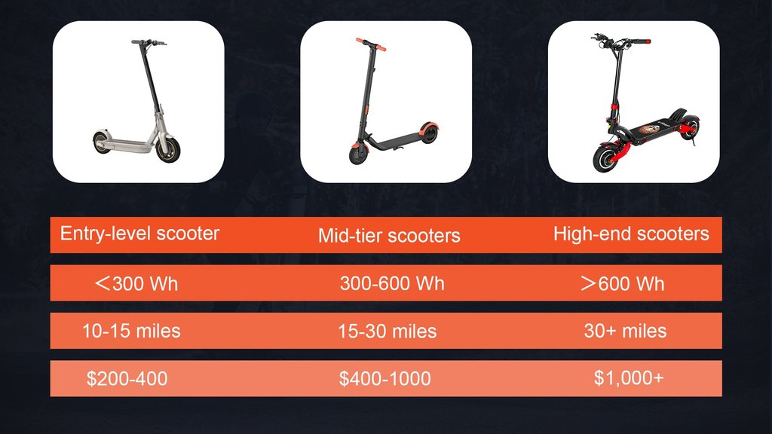 price comparison of different level electric scooters