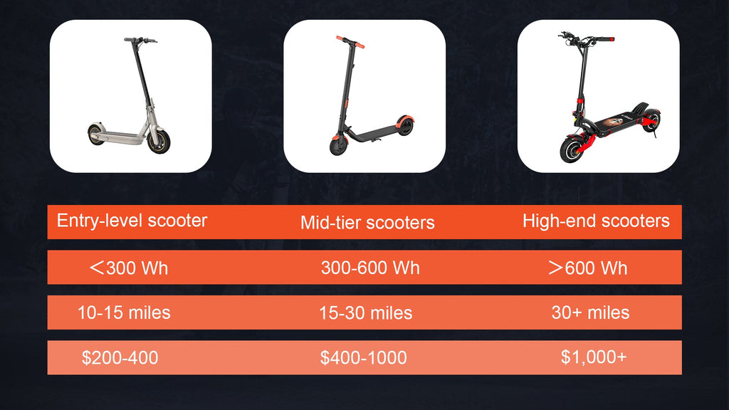 range comparison between Varla scooter and other scooters