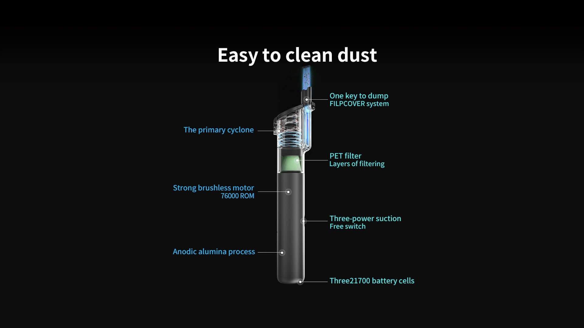Easy to clean dust. One key to dump FILPCOVER system. The primary cyclone. PET filter Layers of filtering. Strong brushless motor 76000ROM. Three-power suction Free switch Anodic alumina process Three 21700 battery cells