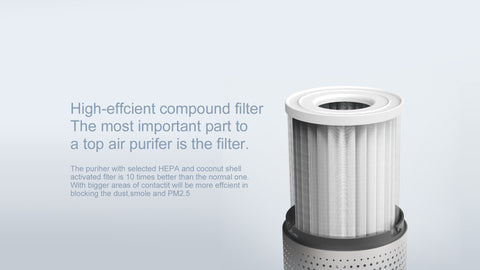 High-effcient compound filter The most important part to a top air purifer is the filter. The purine with selected HEPA and coconut shell activated flter is 10 times better than the normal one. With bigger areas of contactit will be more effcient in blocking the dust, smole and PN2.5