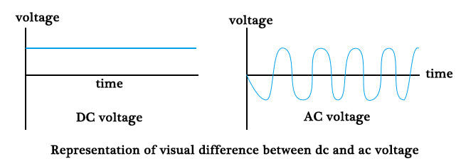 DC voltage and AC Voltage Difference