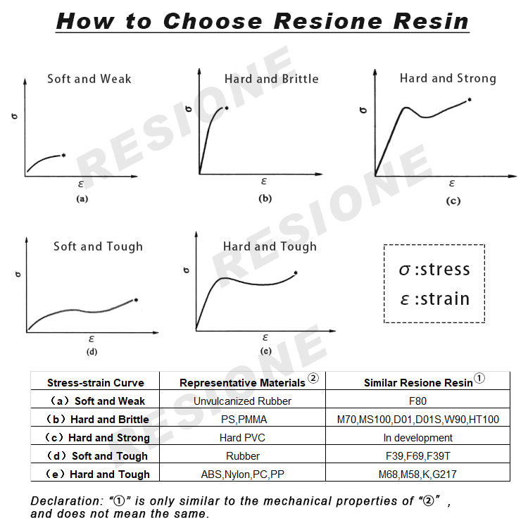 how to choose resione 3d printer resin